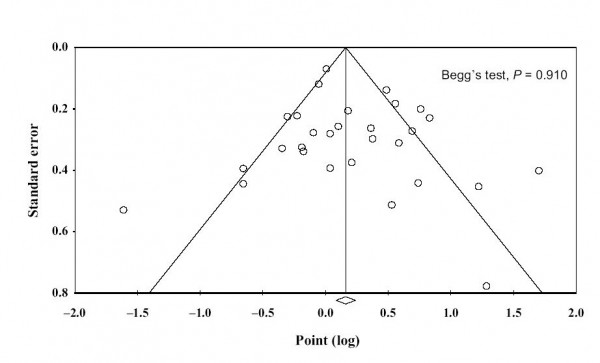 Begg's funnel plot for fermented soy foods in case–control studies and cohort studies.
