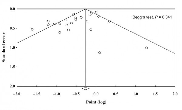 Begg's funnel plot for non-fermented soy foods in case–control studies and cohort studies.