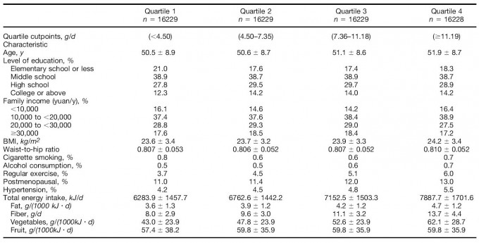Baseline characteristics of the study population