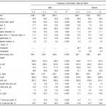 Association of Dietary Intake of Soy, Beans, and Isoflavones With Risk of Cerebral and Myocardial Infarctions