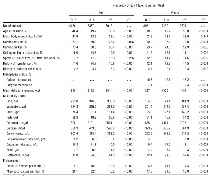 Sex-Specific Baseline Distributions of CVD Risk Factors and Selected Dietary Variables