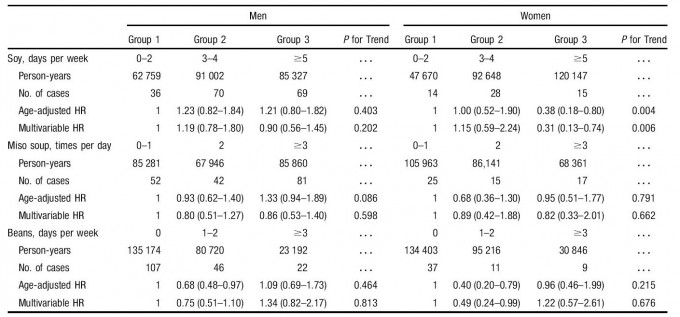 Sex-Specific, Age-Adjusted, Multivariable HRs (95% CLs) of Ischemic CVD Mortality