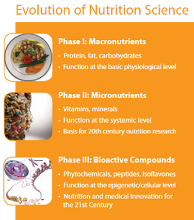 Evolution of Nutrition Science